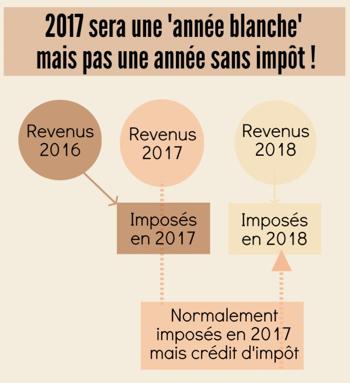 Les nouveautés fiscales pour 2017