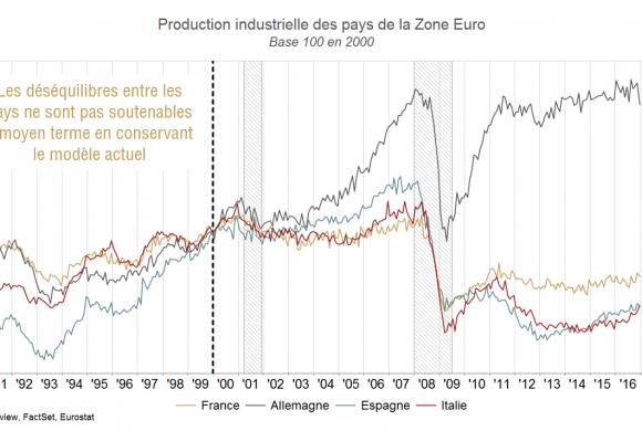 Euro: le danger est-il réel?