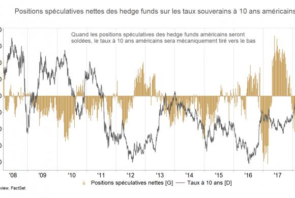 «Guerre économique, protectionnisme et tapering : encore loin du scénario catastrophe »