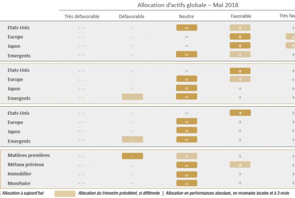 Allocation d'actifs: les taux américains détermineront le potentiel des actions - RHETORES / PRIMEVIEW
