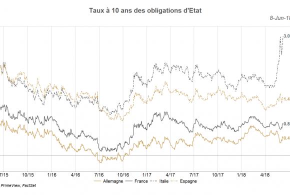ALLOCATION JUIN 2018 - « La BCE décidera de la suite des évènements » - RHETORES - PRIMEVIEW