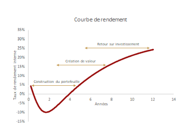 Private Equity : effet de mode ou lame de fond ?