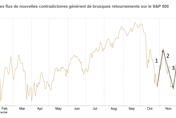 ALLOCATION DECEMBRE : L'horizon s'assombrit sur les marchés actions, mais un rebond de court terme n'est pas à exclure - RHETORES / PRIMEVIEW