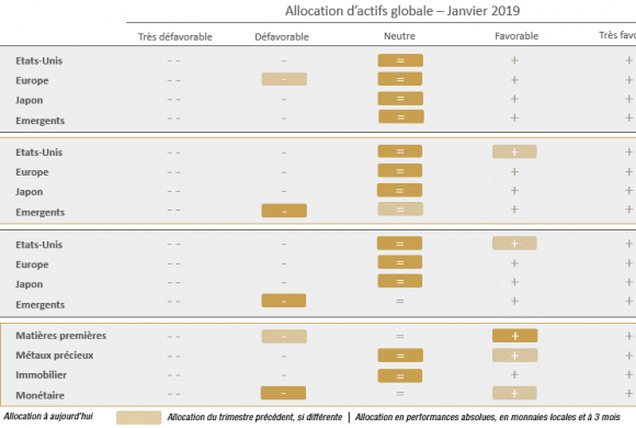 Perspectives Economiques et Financières T1 2019 -Le monde à un tournant? - RHETORES/PRIMEVIEW