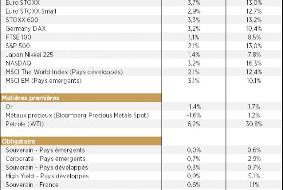 ALLOCATION MARS 2019 : Les investisseurs choisissent de voir le verre à moitié plein!