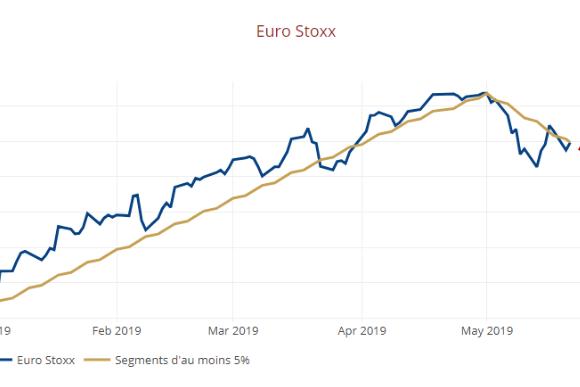 ALLOCATION Mai 2019 : La guerre commerciale revient sur le devant de la scène !