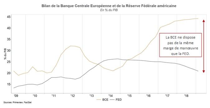 Les banques centrales ont-elles encore une marge de manoeuvre suffisante pour soutenir l'économie?