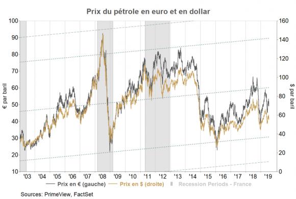 Le pétrole à 20 ou 200 dollars ?