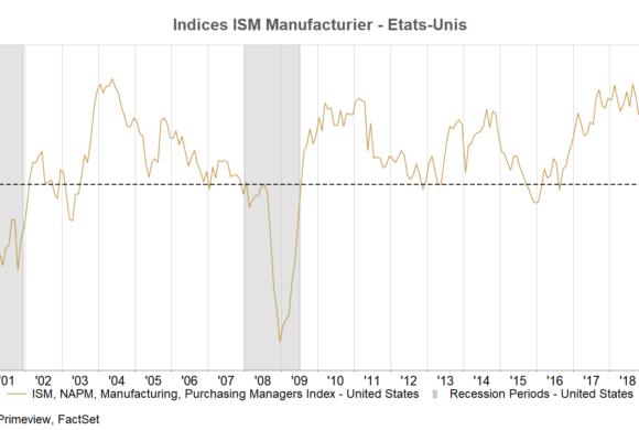 ALLOCATION OCTOBRE 2019 : Le ralentissement mondial va-t-il finir par faire craquer les marchés ?