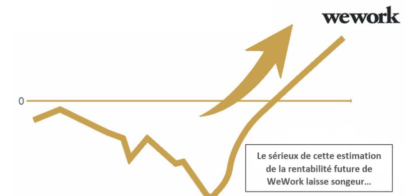 L'accident « WeWork », les prémices d'une reconnexion ?