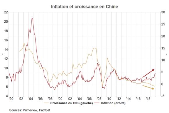 La Chine, déstabilisée, peut-elle trébucher ?