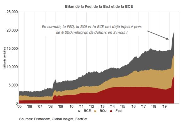 ALLOCATION JUIN 2020 : Les Banques Centrales plus fortes que la crise sanitaire