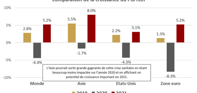 ALLOCATION DÉCEMBRE 2020 : Les supports budgétaires/monétaires restent favorables à une prise de risque sur les actifs risqués