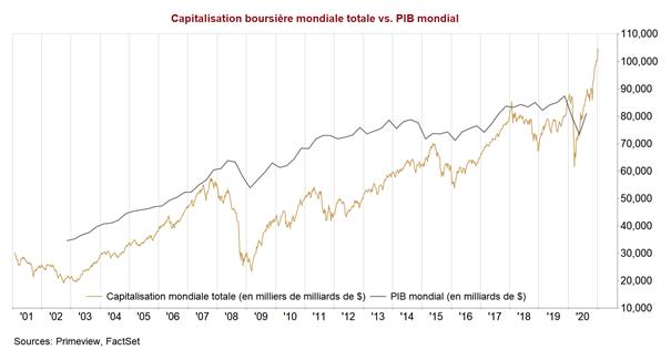 ALLOCATION JANVIER 2021 : L'euphorie ne se dément pas sur les marchés, portés par les plans de relance budgétaire et le soutien inconditionnel des Banques Centrales