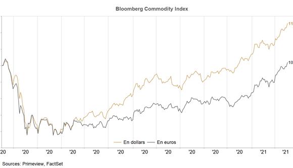 ALLOCATION FÉVRIER : L'excès d'optimisme guette les marchés financiers