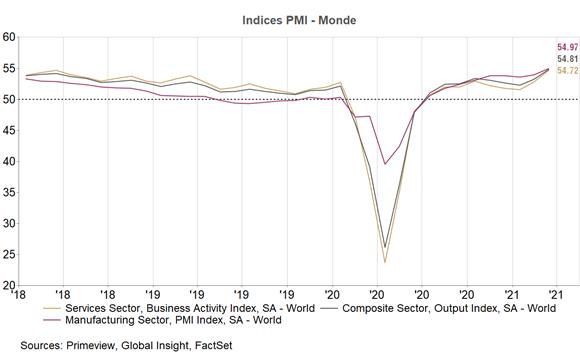 ALLOCATION AVRIL : La dynamique de l'économie mondiale reste favorable à la prise de risque à court terme