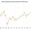 ALLOCATION JUIN : Les marchés financiers sont chers, mais pas encore en régime de surchauffe