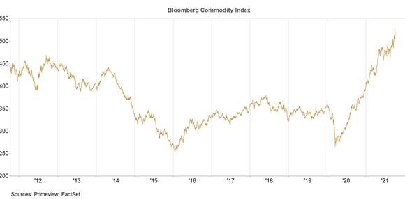 ALLOCATION OCTOBRE : La forte hausse du prix des matières premières peut-elle faire dérailler la reprise ?